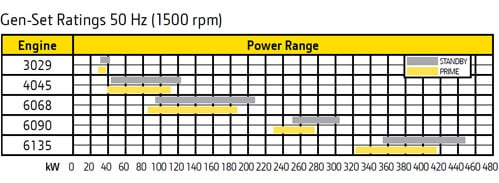 50Hz Power Range Chart